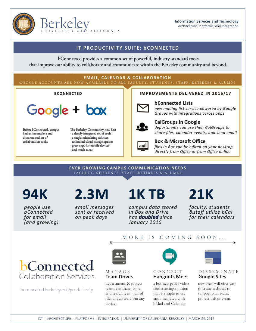 IST bConnected Productivity Suite One-page summary.