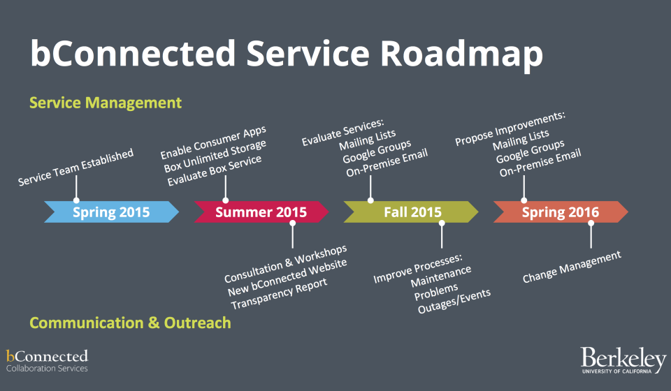 bConnected Roadmap