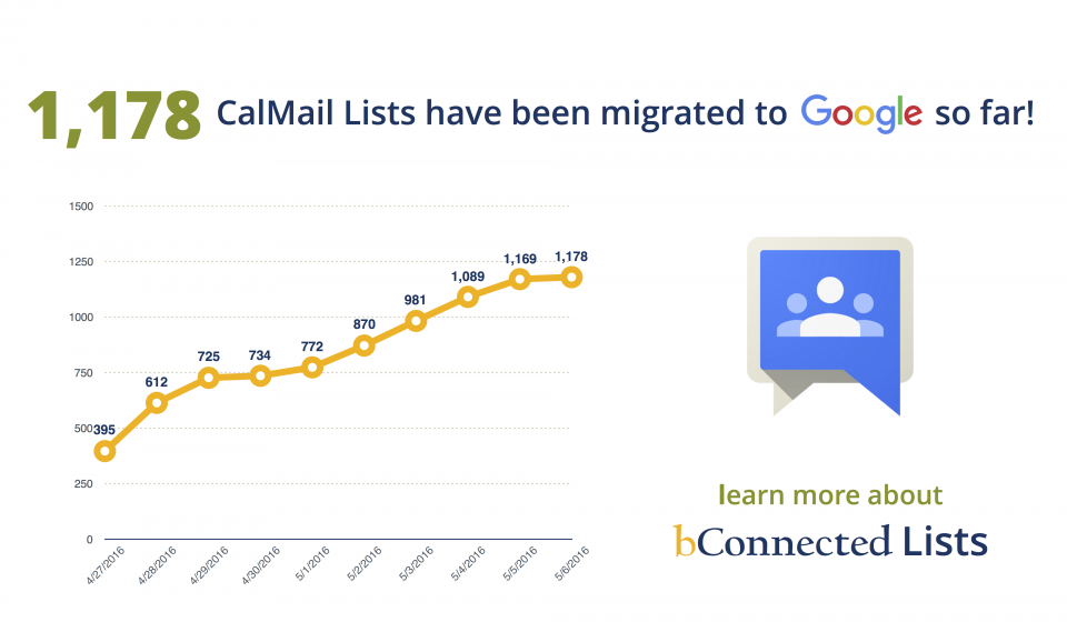 1178 CalMail Lists have been migrated to Google... Learn more about bConnected Lists